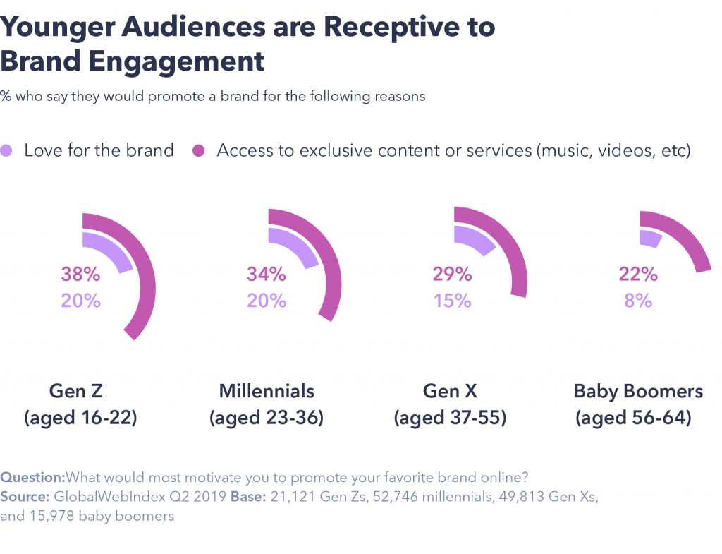 Younger audiences receptive to brand engagement
