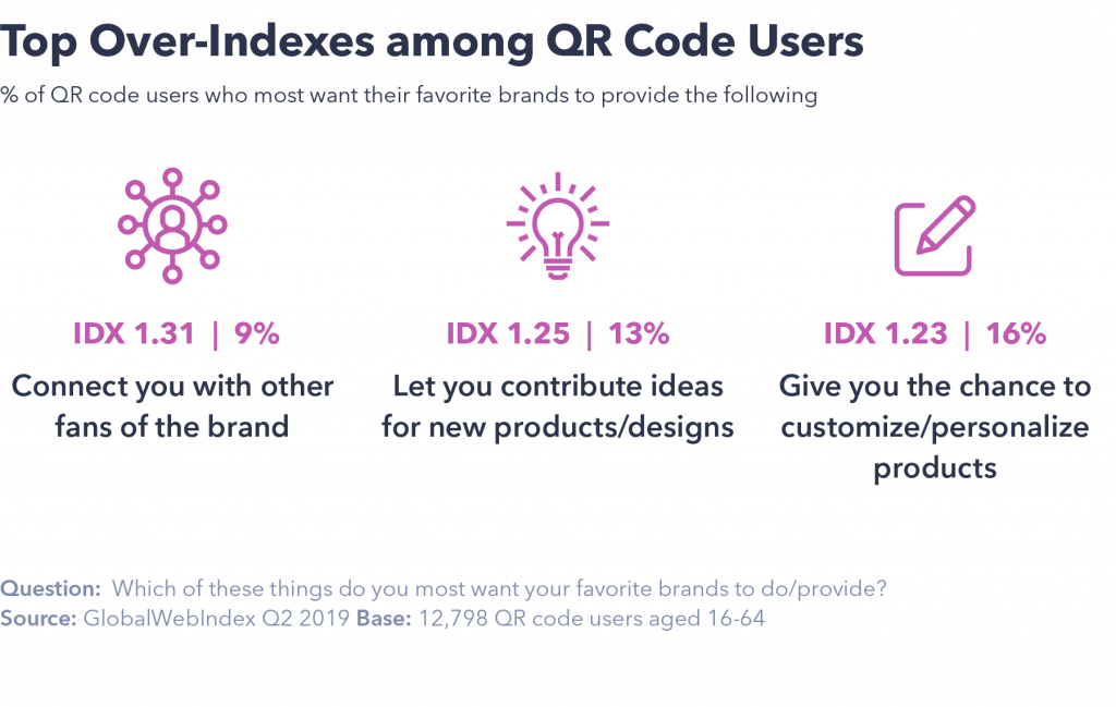 Over Indexes QR code users