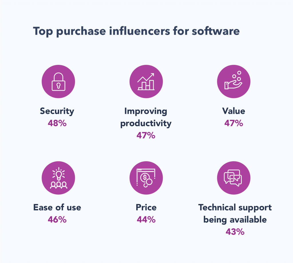 Chart showing top purchase drivers