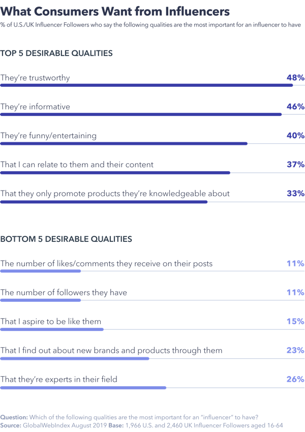 Chart showing what consumers want from influencers.