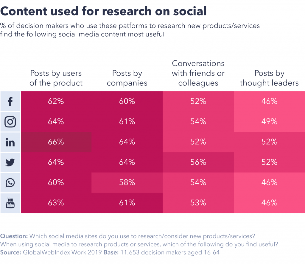 Content used for research on social