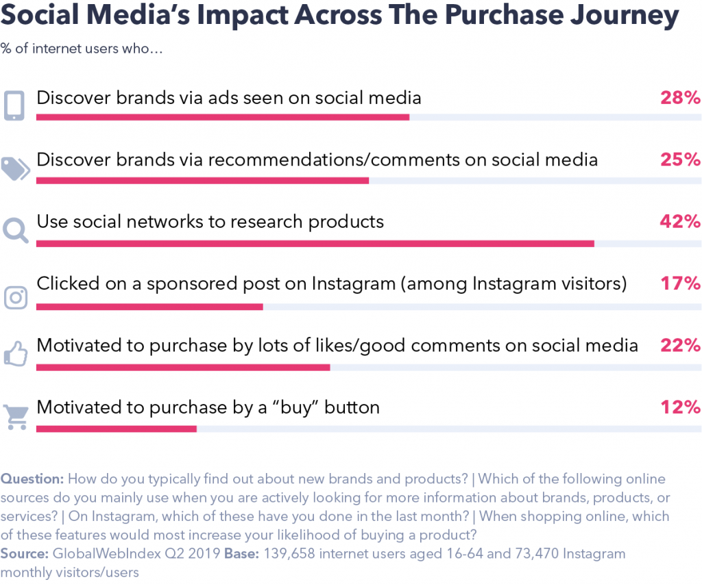 Social Media's impact across the purchase journey