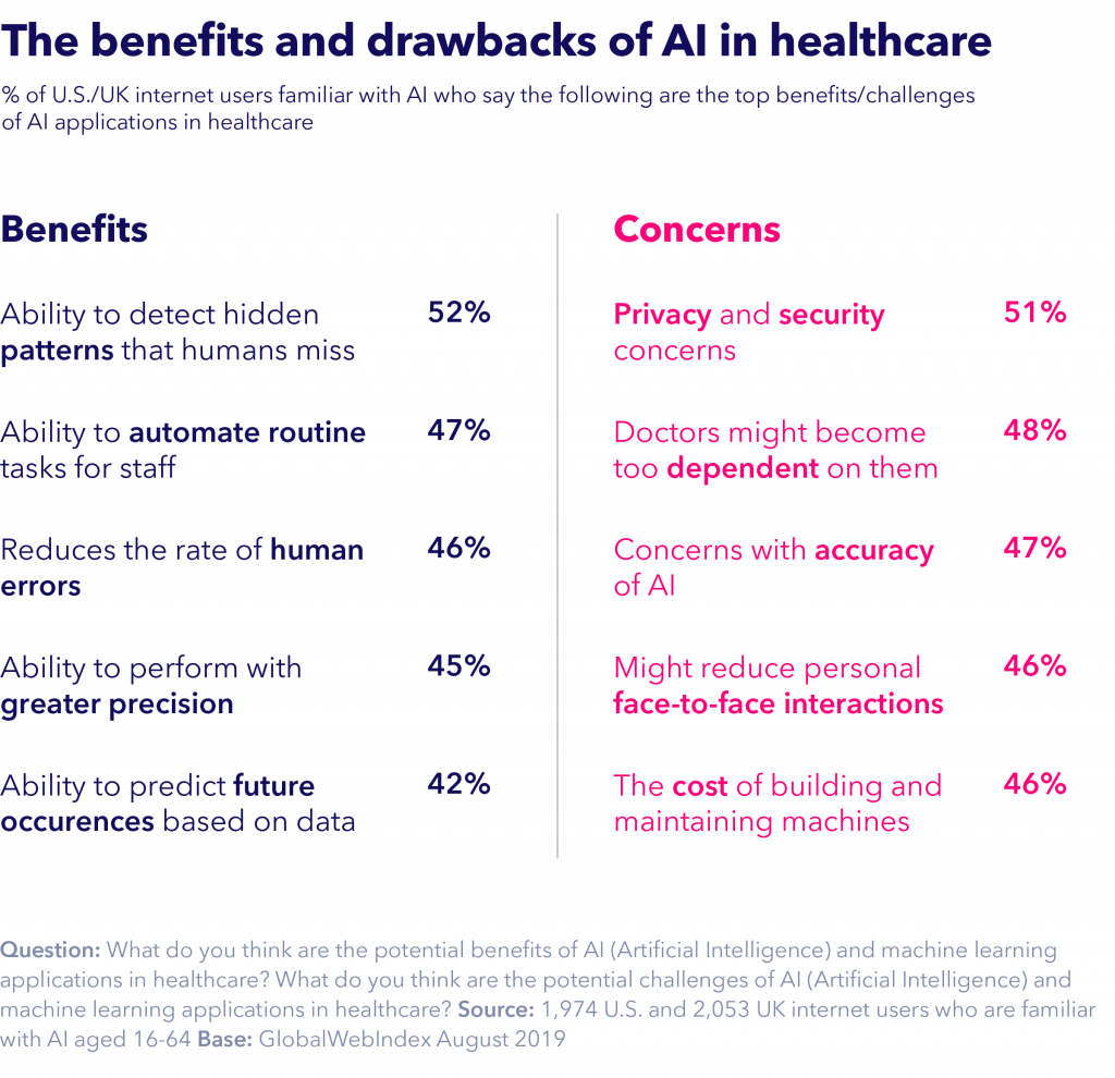 Benefits and drawbacks of AI in healthcare