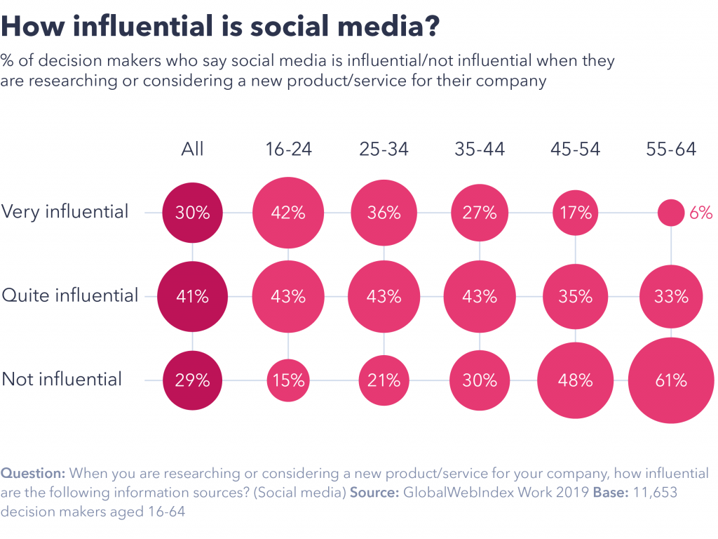How influential is social media