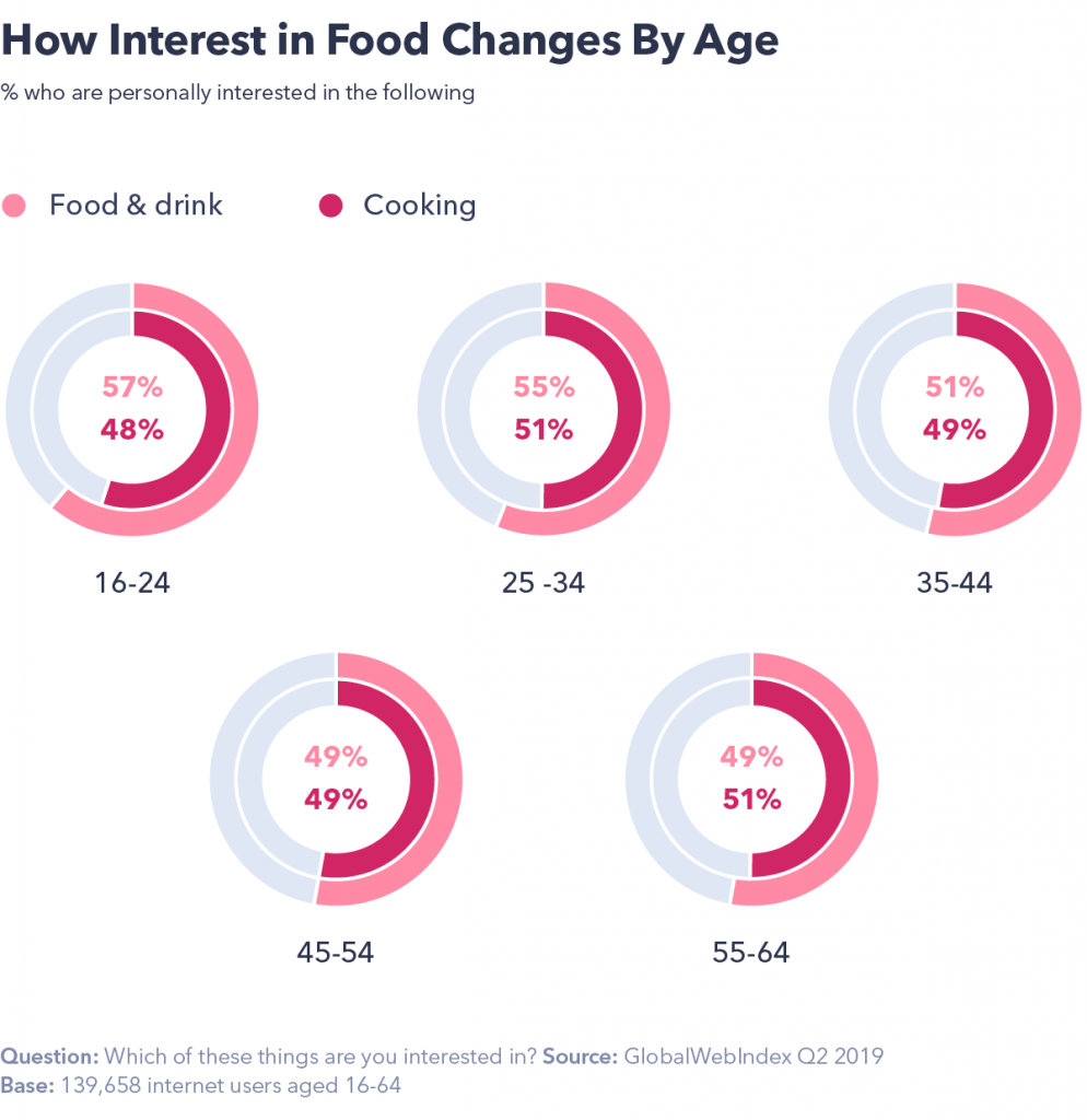 How interest in food changes by age