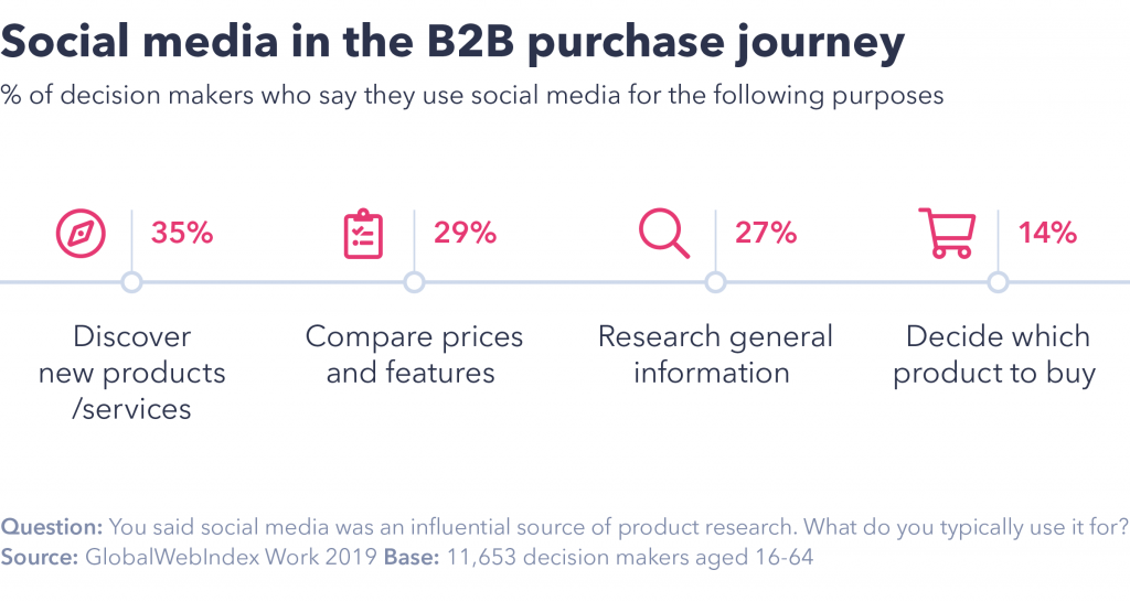Social in B2b customer journey