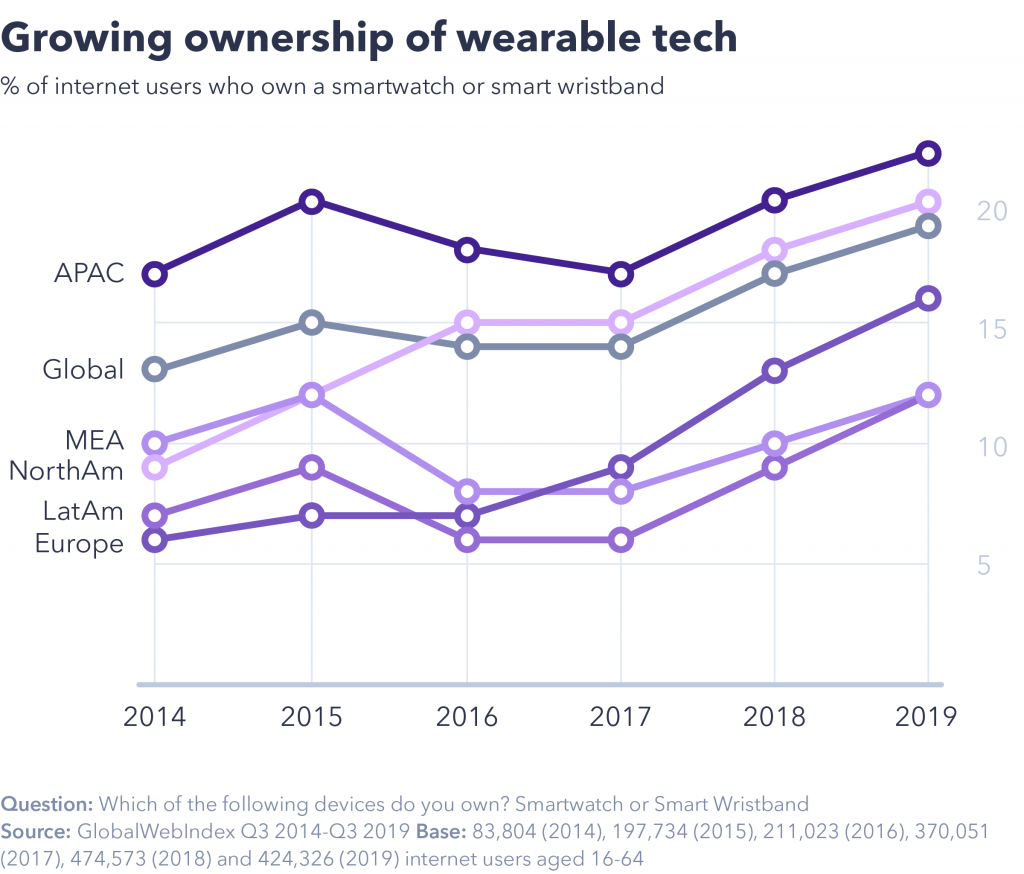 Growing ownership of wearable tech
