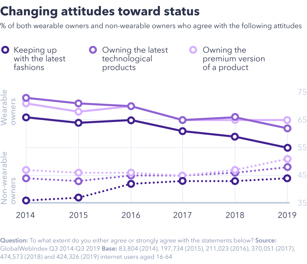 Changing attitudes toward status
