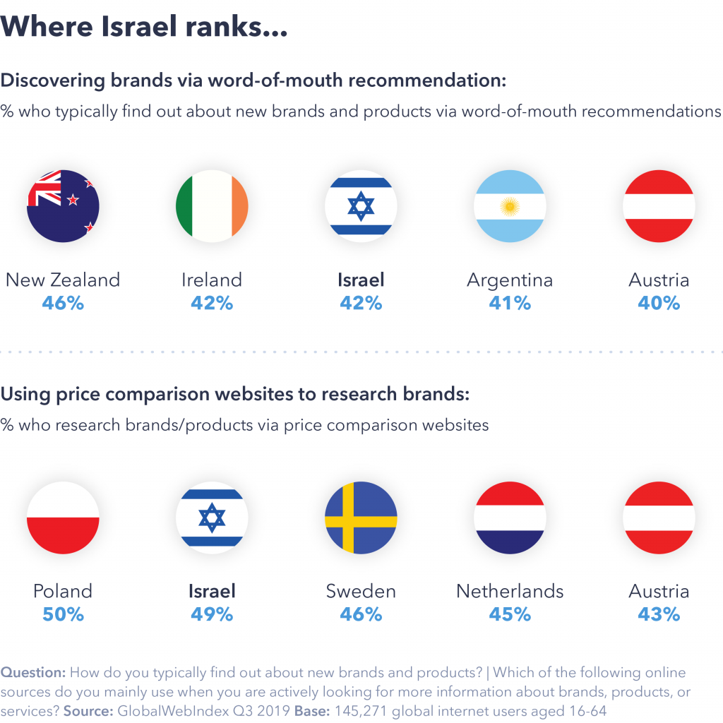 Where israel ranks