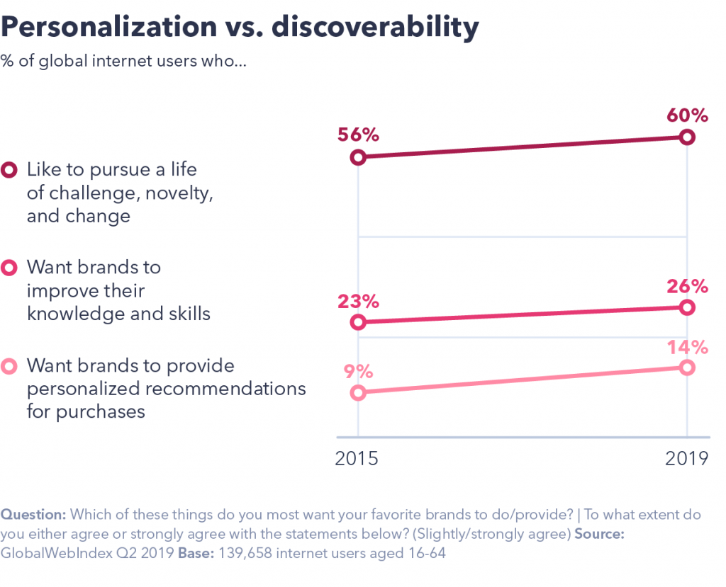 Personalisation and discoverability