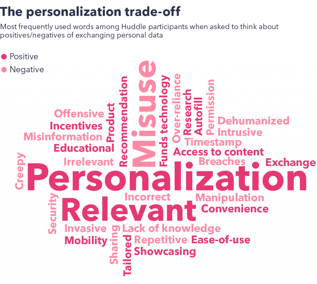 Personalization trade off