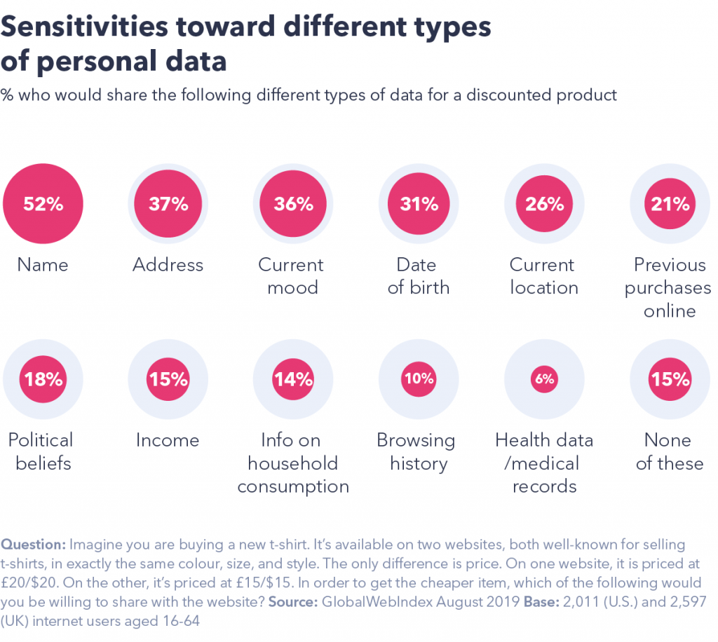 Sensitivities about data
