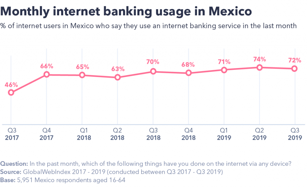 Monthly internet banking usage in Mexico.