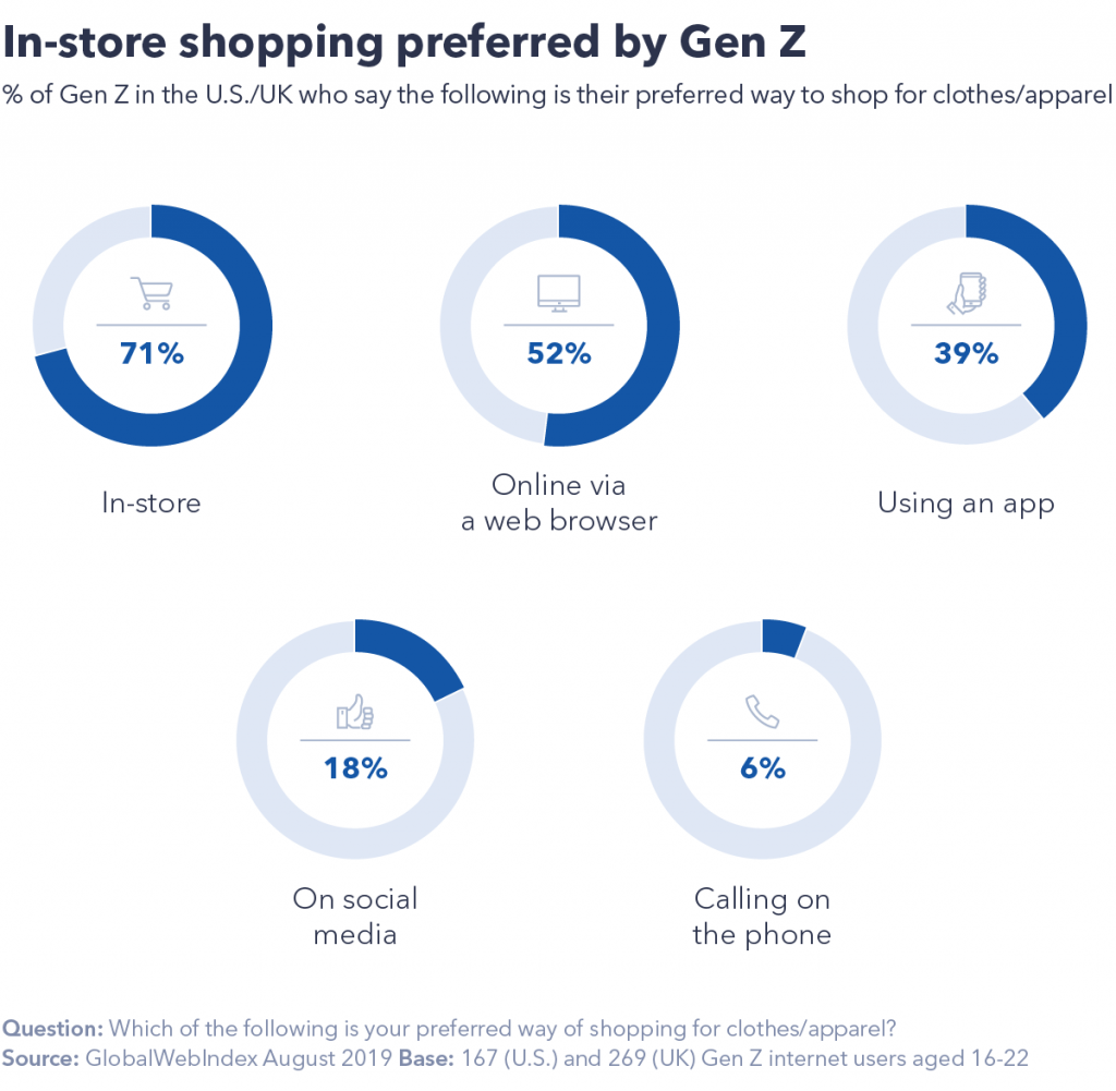 Retail trends: chart showing that in-store shopping is preferred by Gen Z
