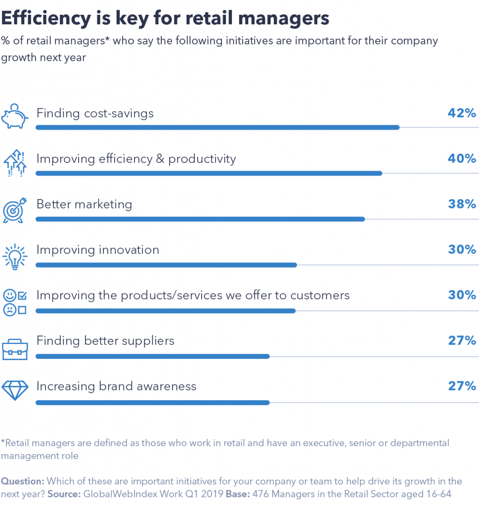 Retail trends: Chart showing efficiency is key for retailers in 2020