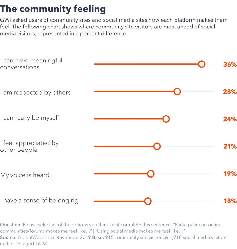Chart showing community feeling