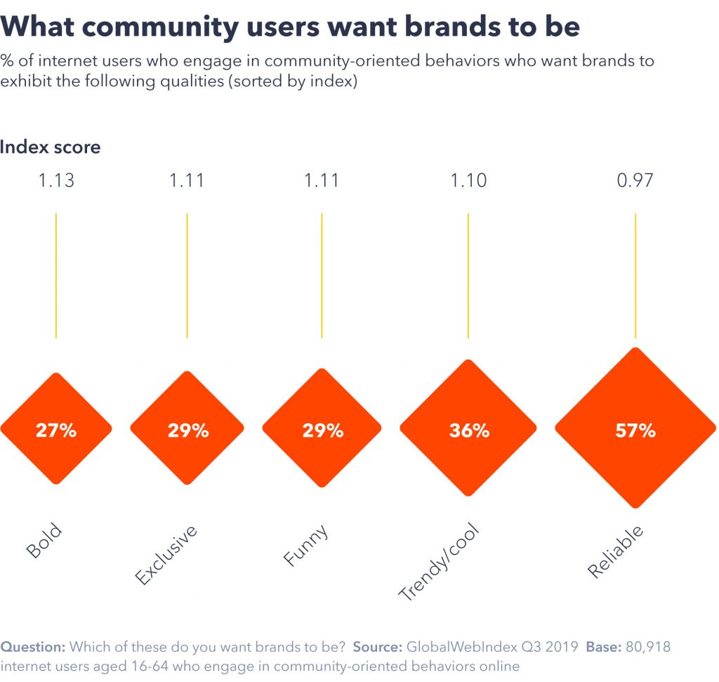 Chart showing what community users want brands to be.