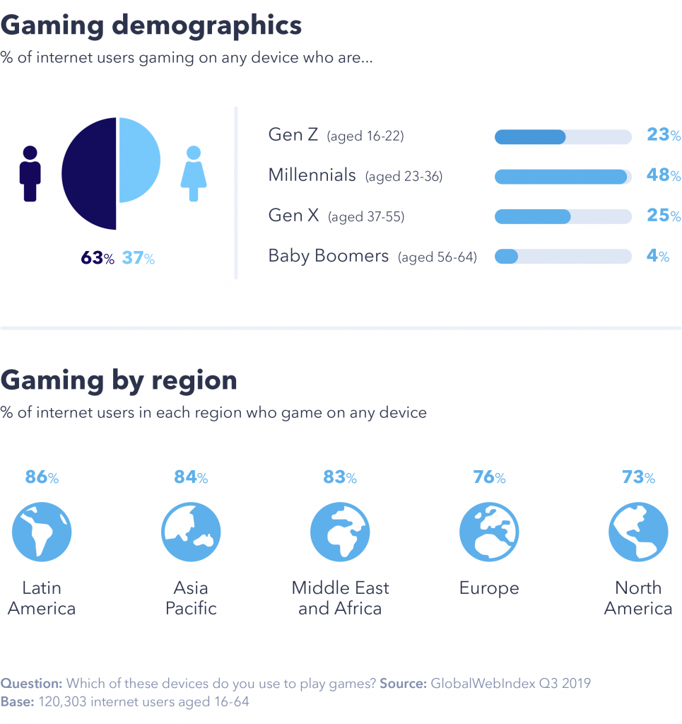 Chart showing gaming demographics.
