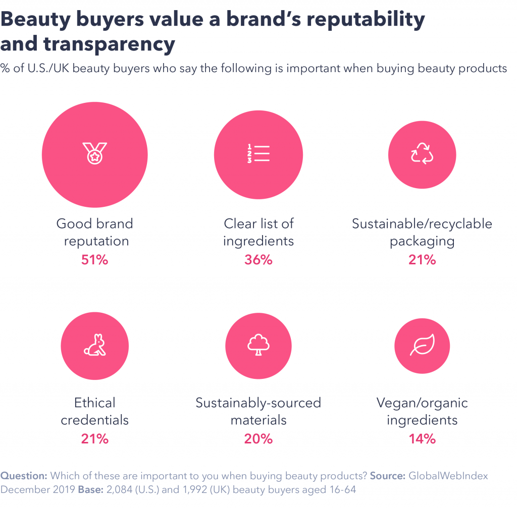 Chart showing beauty buyers value brand's reputability and transparency.