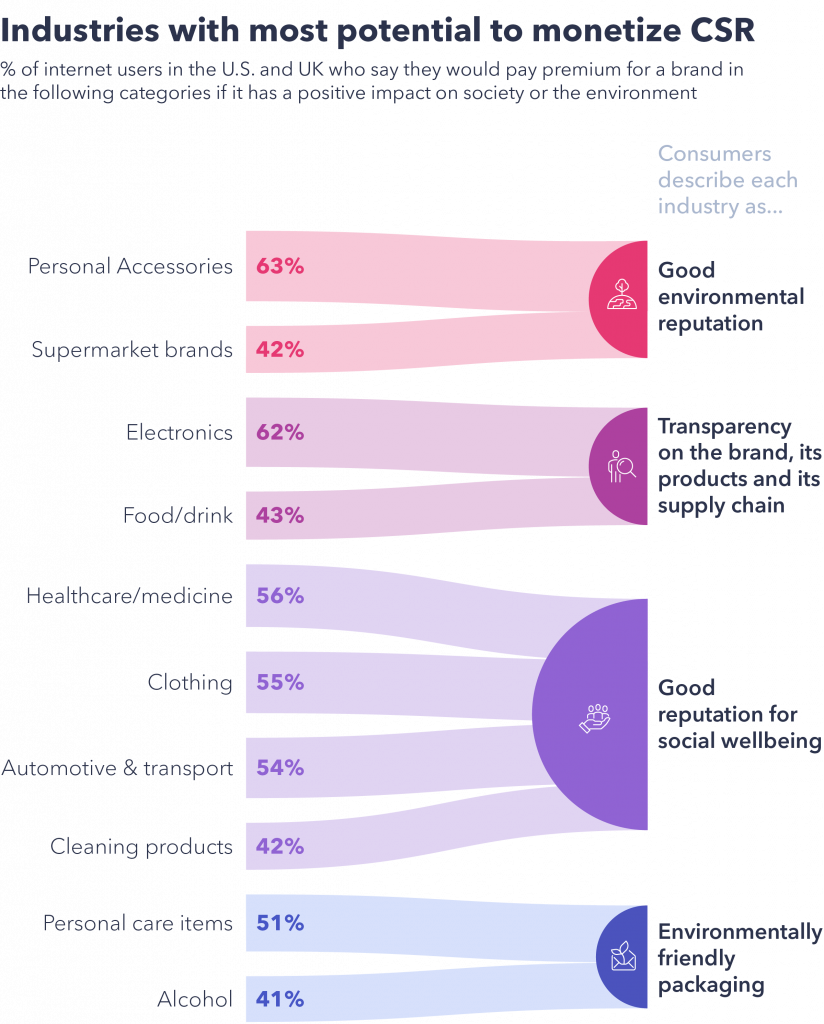Chart showing which industries have the most potential to monetise CSR
