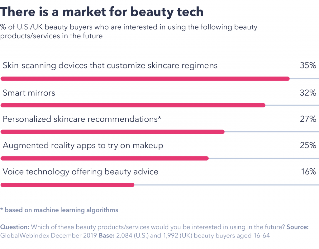 Chart showing there is a market for beauty tech.