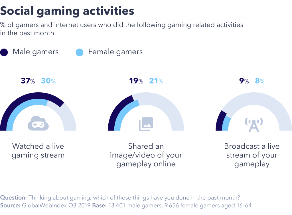 Graph showing which gaming relate activities male and female gamers did in the past month.