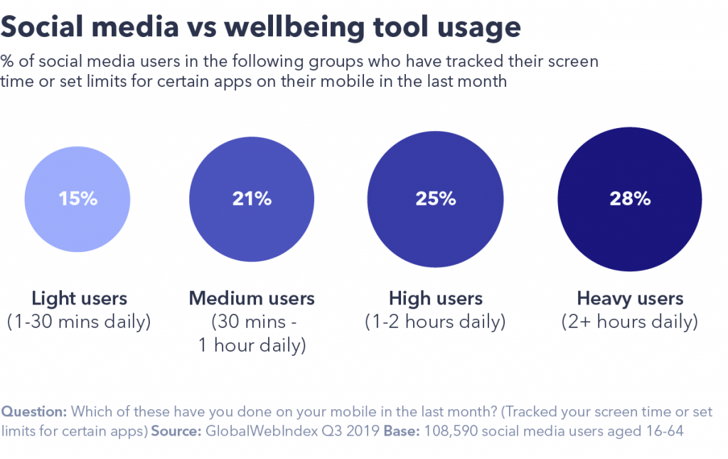 chart showing social media vs wellbeing tool usage