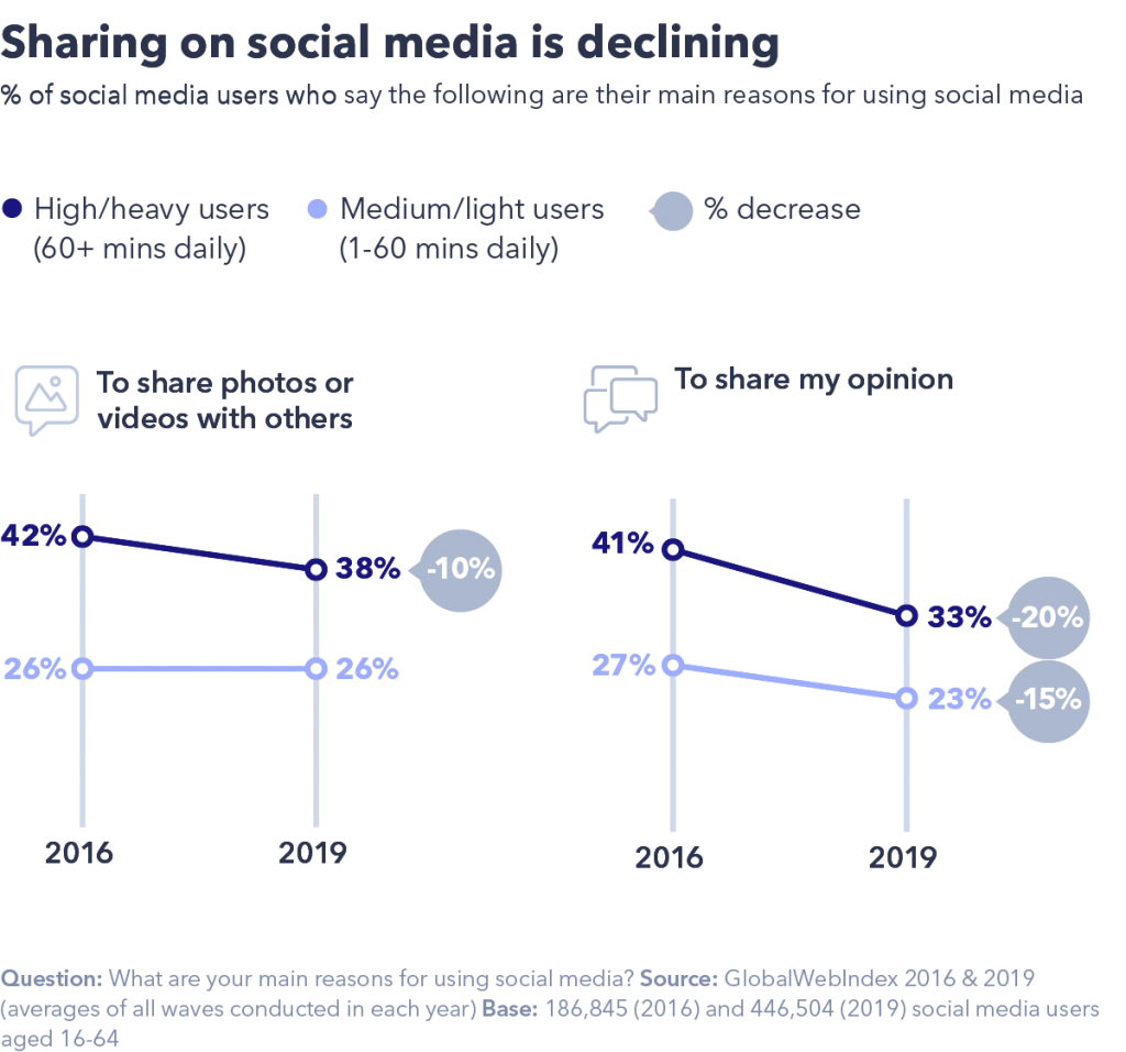 chart showing sharing on social media is declining