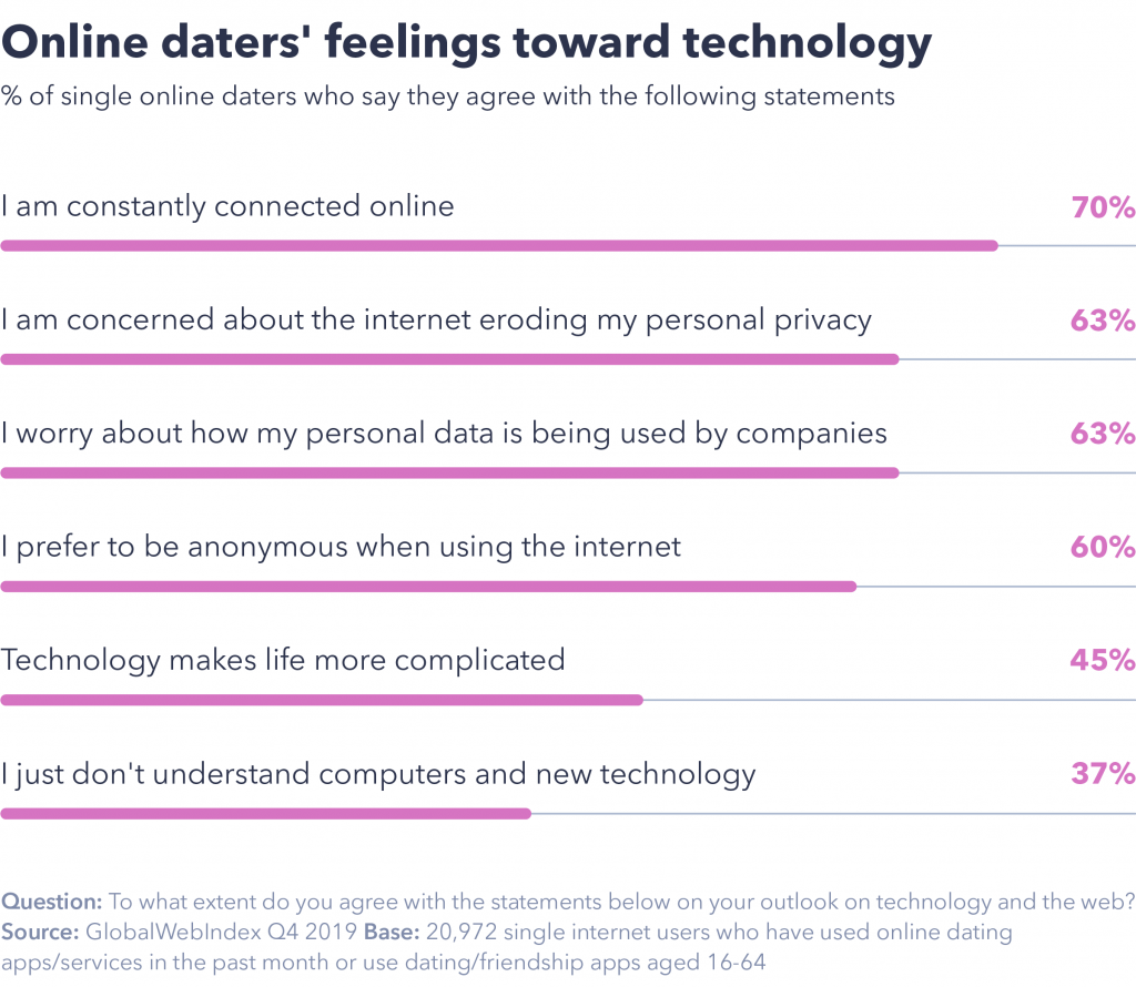 Online daters attitudes