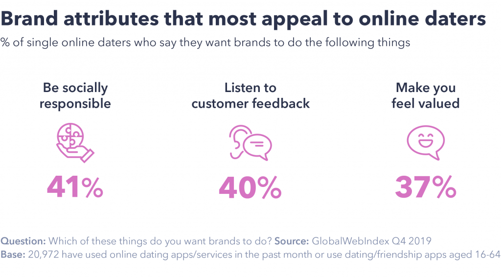 Brand attributes online daters prefer