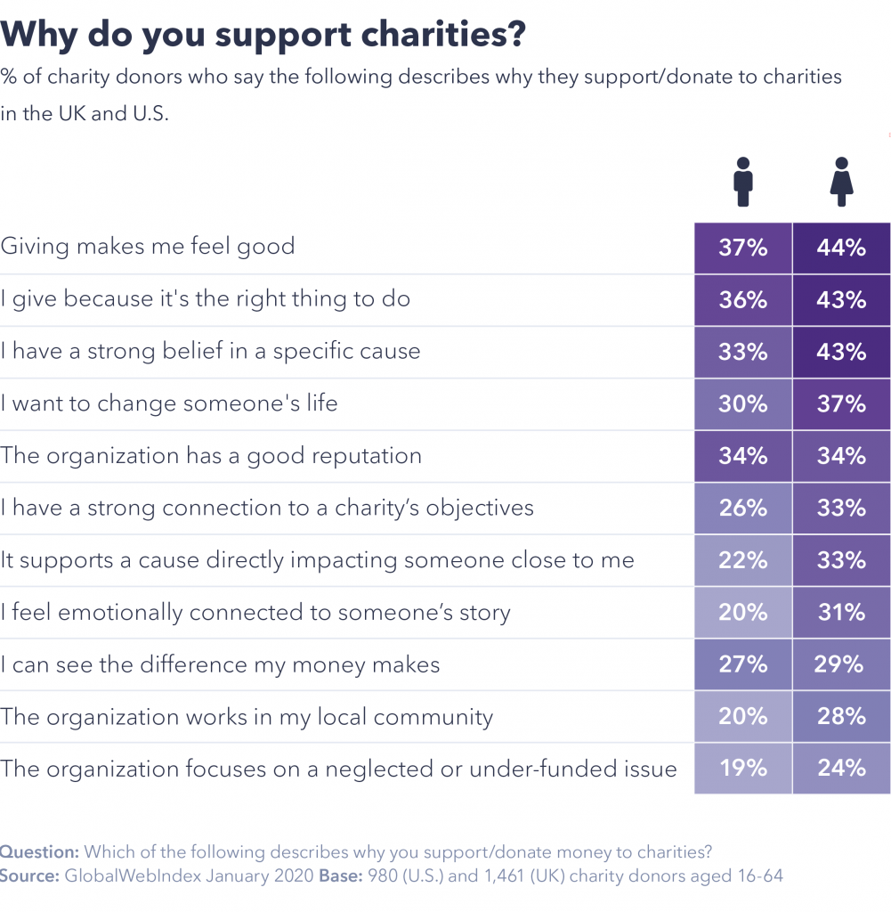 Why support charities