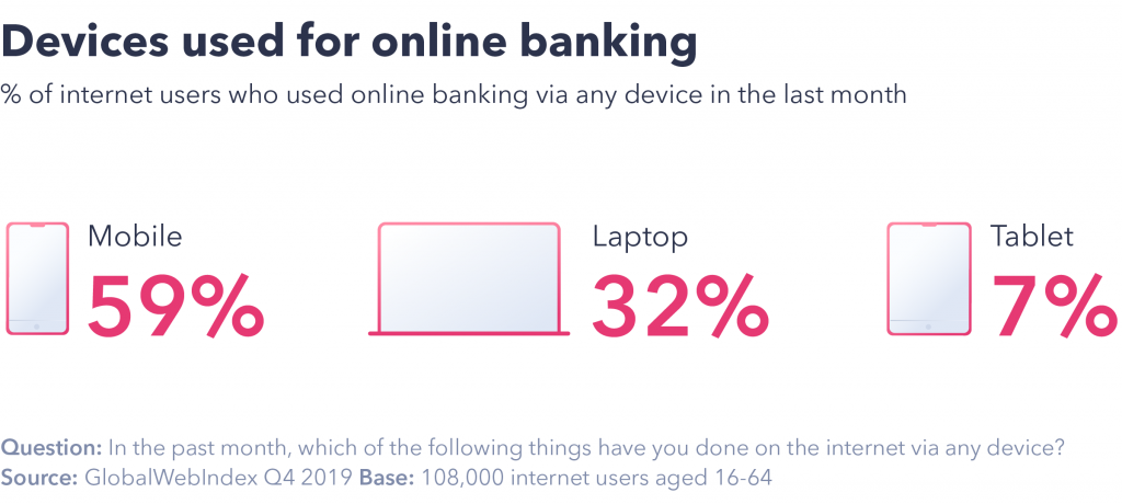 Banking trends: most popular device used for mobile banking.