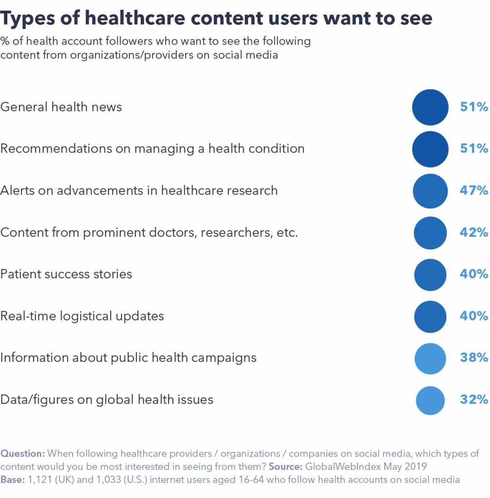 Types of healthcare consumers want to see
