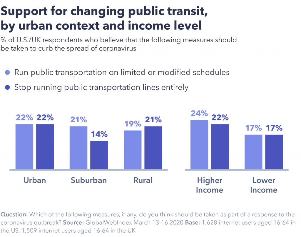Chart showing changing opinion for public transit.