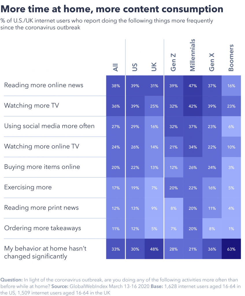 Chart showing the correlation between more time at home and more content consumption.