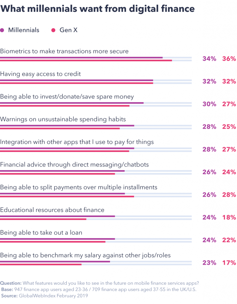 Chart showing what millennials want from digital finance.