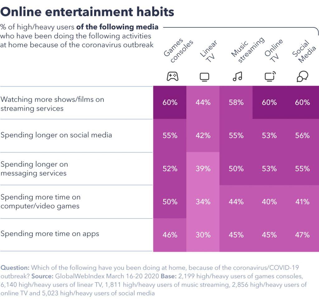 Online entertainment habits