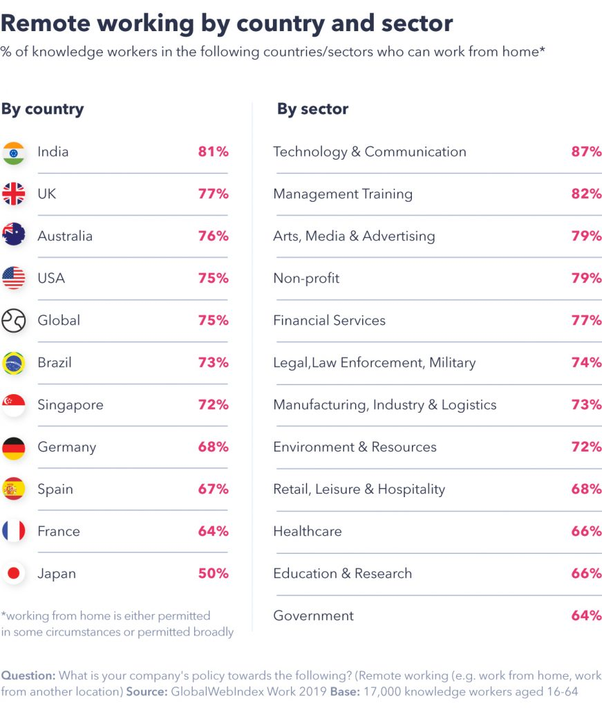 Chart showing remote working by country and sector.