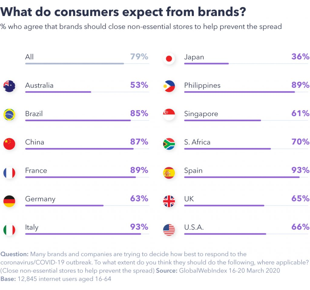 chart showing what consumers expect from brands.