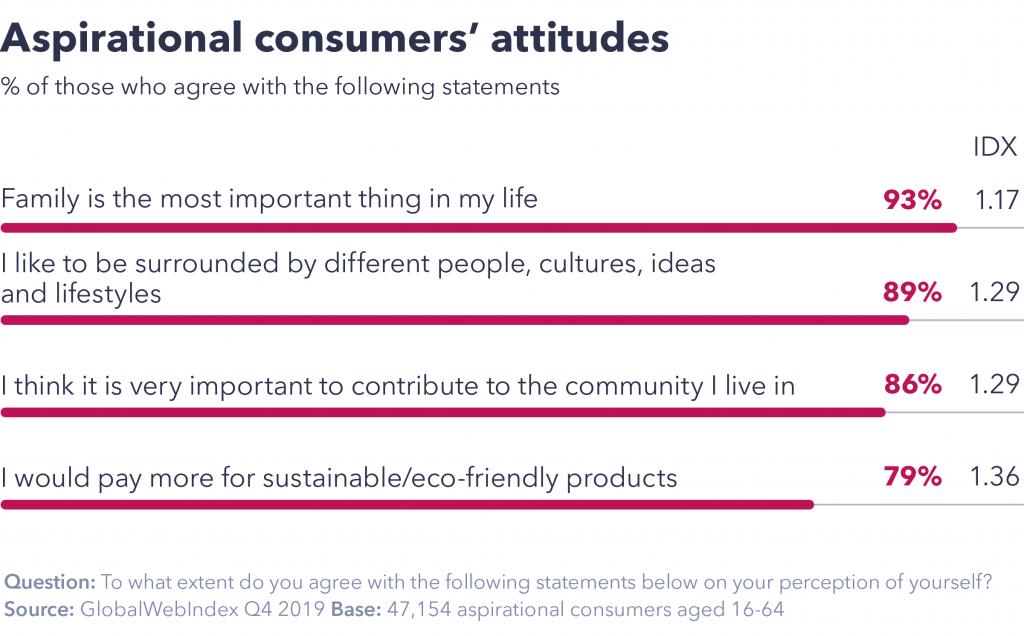 Aspirational consumers' attitudes