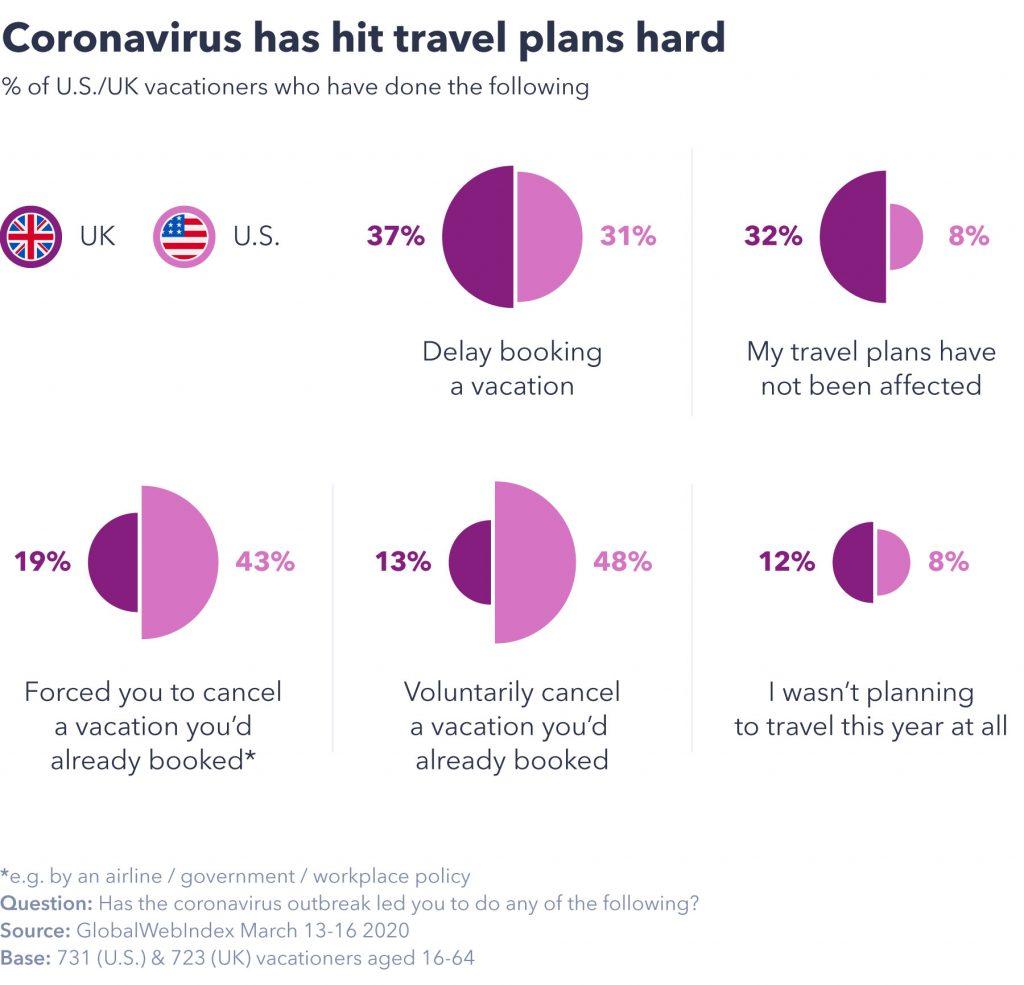 Coronavirus has hit travel plans