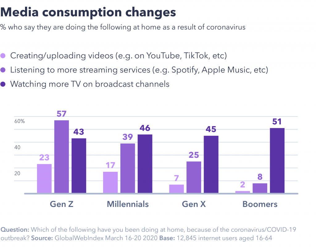 chart showing media consumption changes