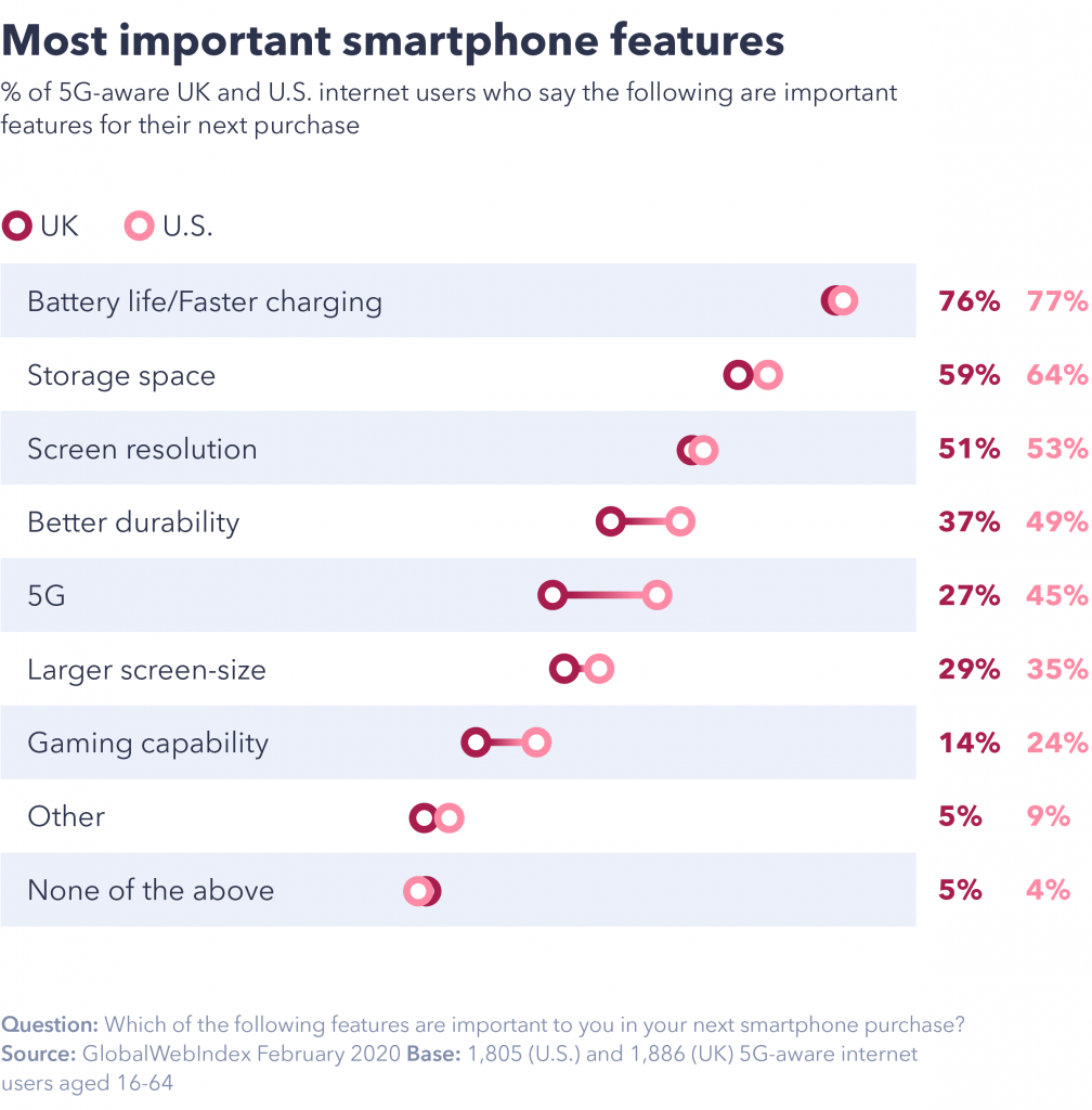 Smartphone features