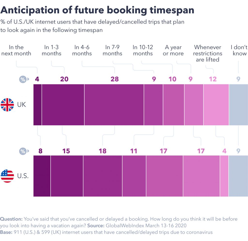 Anticipation of future booking timespan