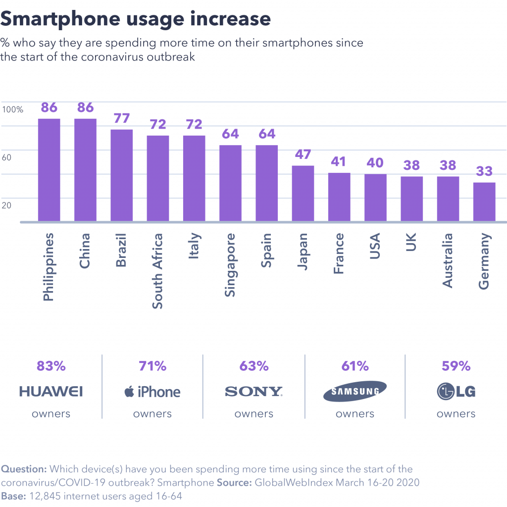 chart showing smartphone usage increase.
