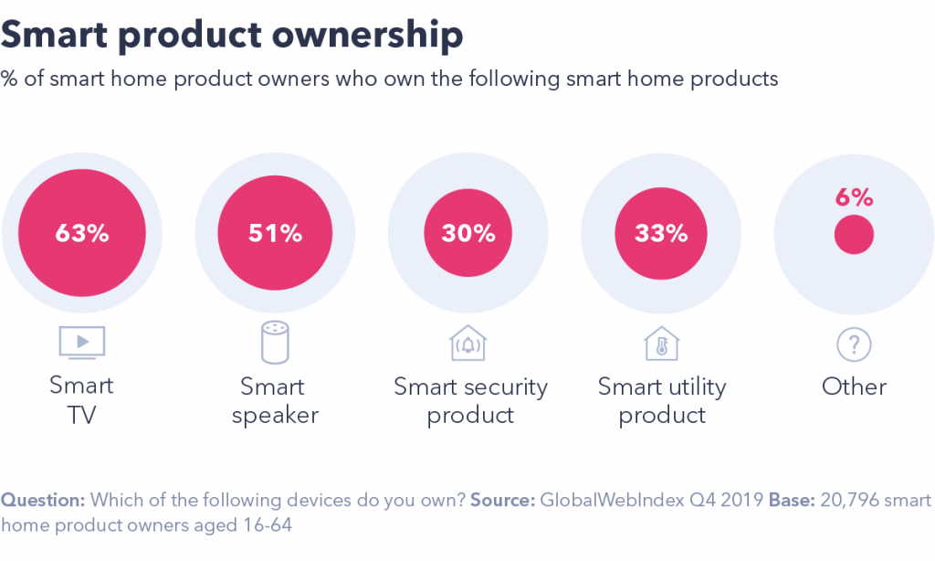 Smart product ownership