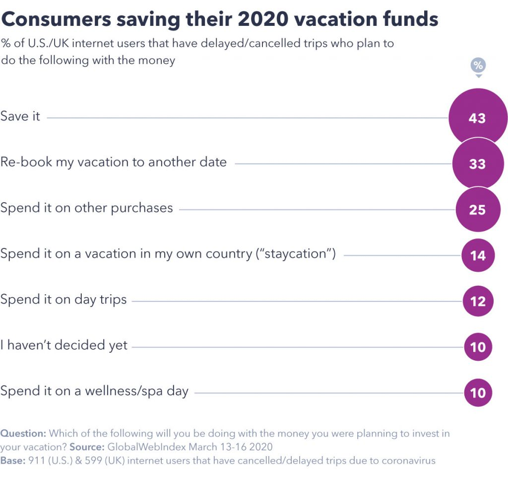 Vacation funds