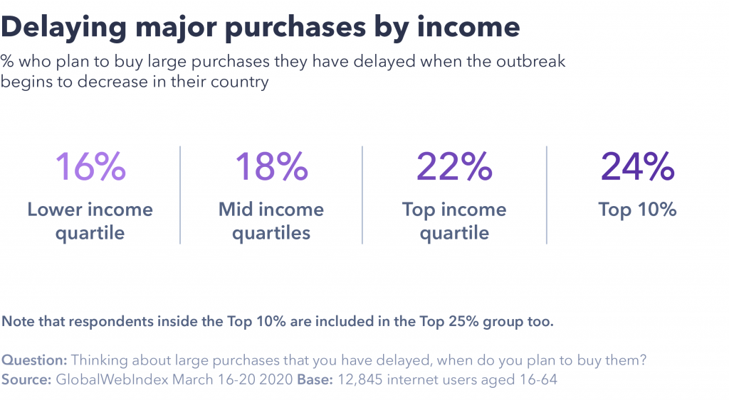 chart showing consumers are delaying major purchase
