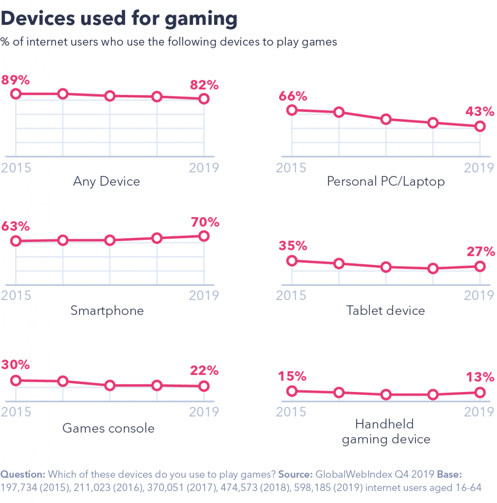 Devices used for gaming