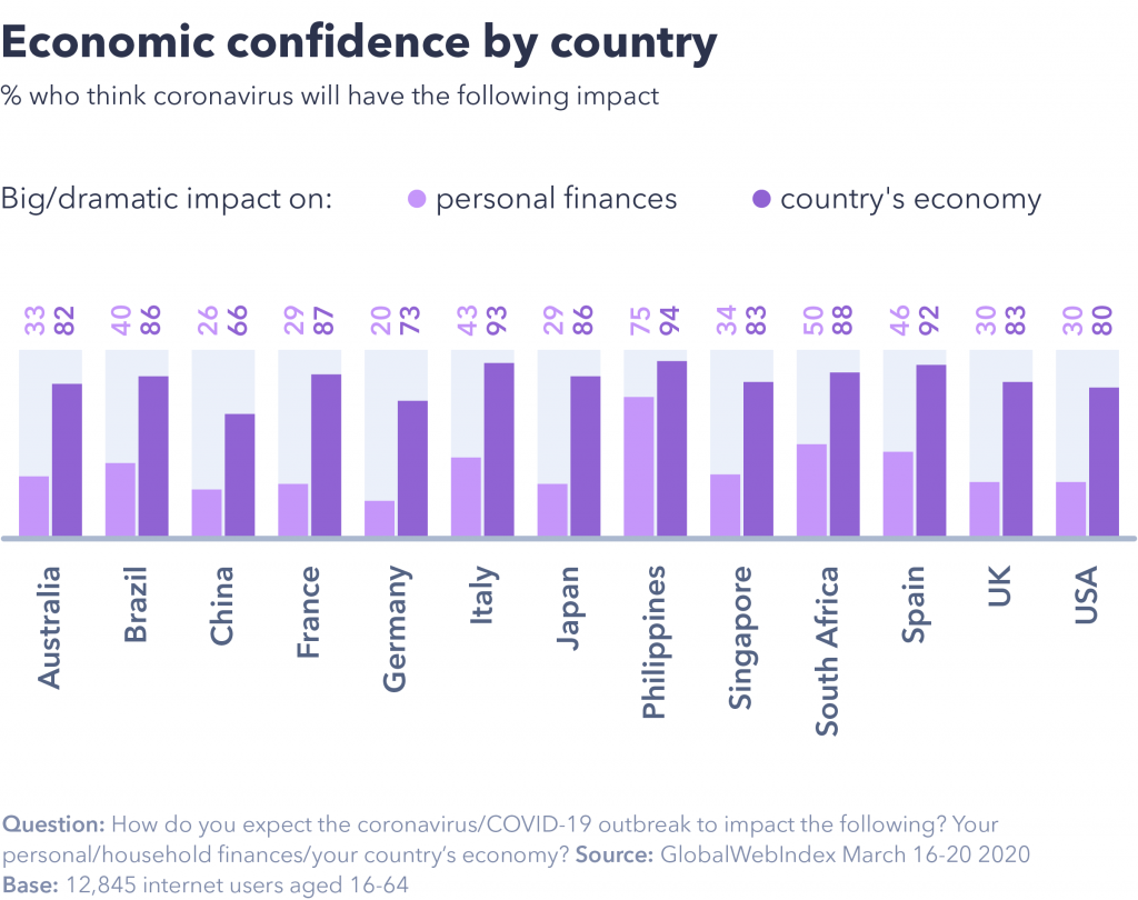 chart showing economic confidence by country